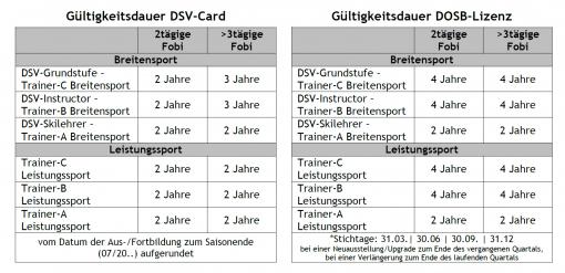 Gültigkeiten DSV-Card/DOSB-Lizenz